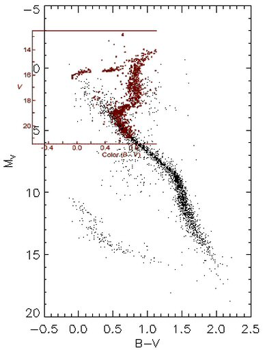 Twinkle toes engineering m3 globular cluster hr diagram clearly showing main sequence turn off ccuart Gallery