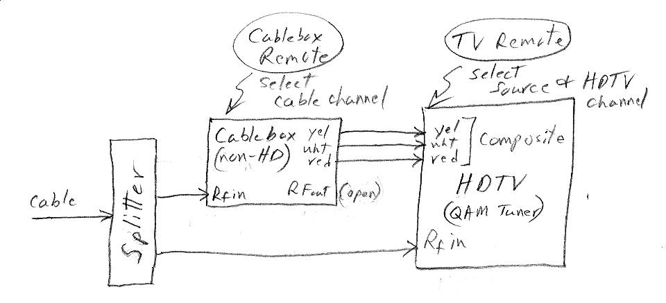 Xfinity Cable Box Wiring Diagram