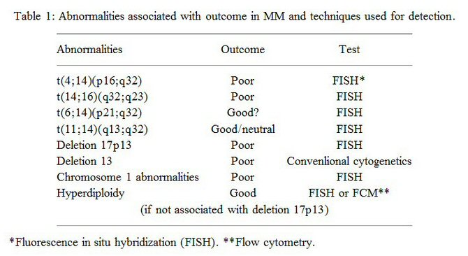 List of DNA abnormalities that affect severity of multiple myeloma