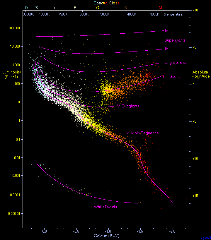 detailed Hertzsprung-Russell diagram