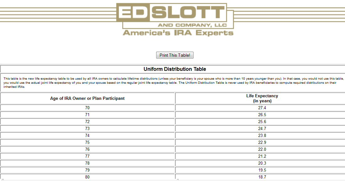 Ira Minimum Distribution Table – Ira Required Minimum Distribution Worksheet