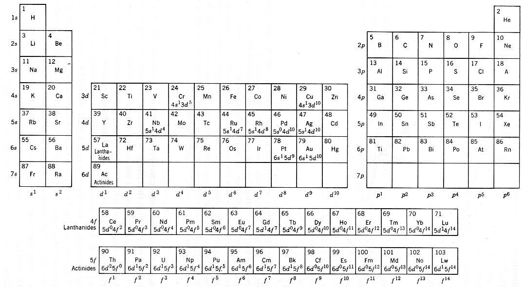 argon  quantum numbers for argon