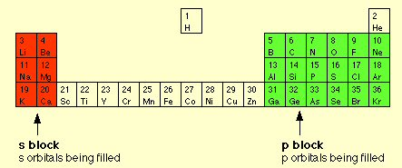 Twinkle toes engineering 21 to 30 have the five d orbitals filling with pairs of electrons well sort of actually d fills 123no 455678 no 91010 energy level 4 urtaz Image collections
