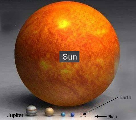 image showing relative size of sun and planets