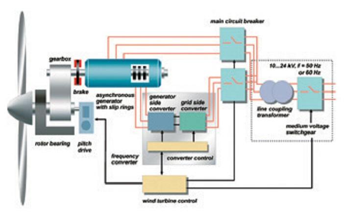 Wind Power Plant Circuit Diagram - 91 Chrysler Lebaron Fuse Box -  wirediagram.tukune.jeanjaures37.fr | Wind Power Plant Circuit Diagram |  | Wiring Diagram Resource